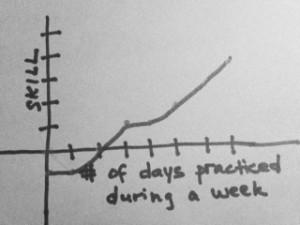 Practice Graph